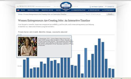 2012 White House Blog Interactive Timeline
